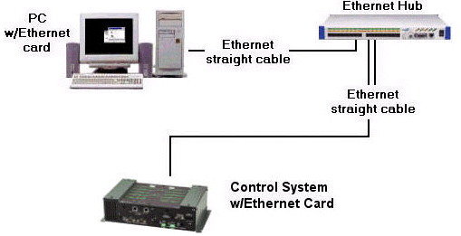 Crestron SIMPL Windows Software For a TCP/IP connection, use Ethernet straight-through cables to connect the PC and control system to the Ethernet network.