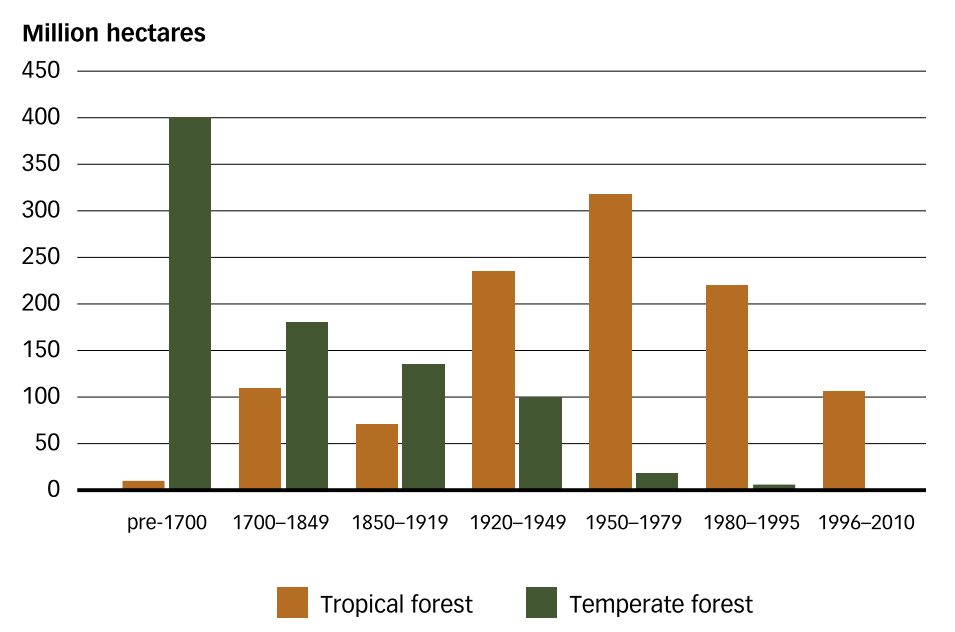 policy on forests. Despite these efforts, the global rate of deforestation over the last three decades continued to rise for some time; it has decreased since 2000, but only minimally 11.