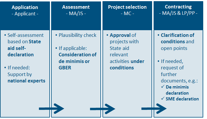 Programme Manual Project budget and eligibility rules Figure 5: