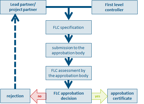 Programme Manual Audit and control Figure 8: First Level Control (FLC) approbation process Each project partner and its controller fill in and sign the first level controller(s) specification (the
