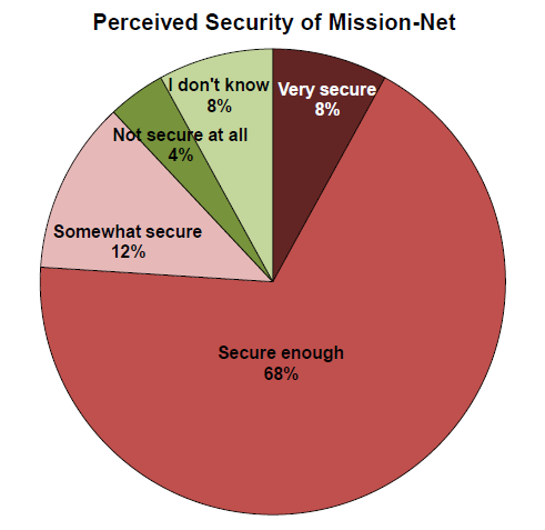 Mission network knowledge/familiarity (Question 4) 17 interviewees perceive the Mission network as secured enough, one Officer had no idea, the rest of them were almost equally distributed between