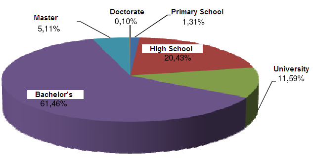 Figure 1. Education Levels of the Bank Employees (2010) Source: BDDK, 2010 The rate of bachelor s degree holder of the bank staff is 61,46 percent and the master degree holders is %5,11 (BDDK, 2010).