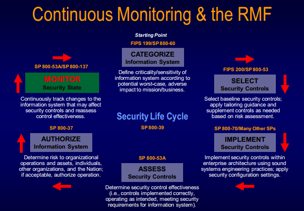Continuous monitoring enables information security professionals and others to quickly analyze a stream of real-time data regarding the state of risk to their security, the network, end points, and
