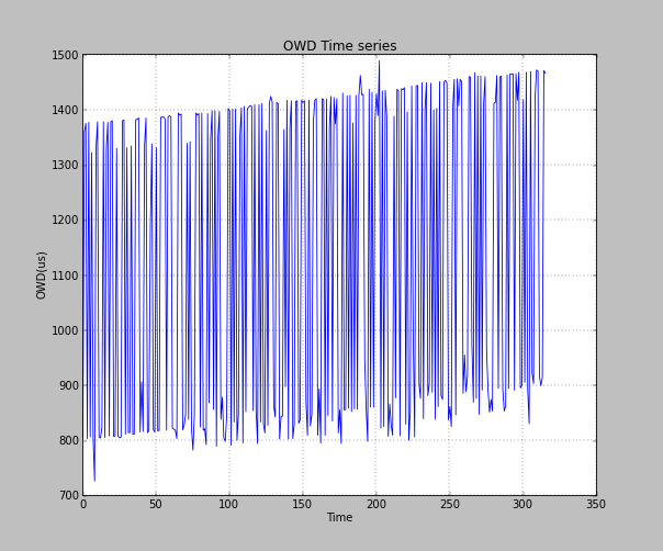 138 Chapter 6. Proactive System Figure 6.9: PNMF OWD value between two nodes time series 6.