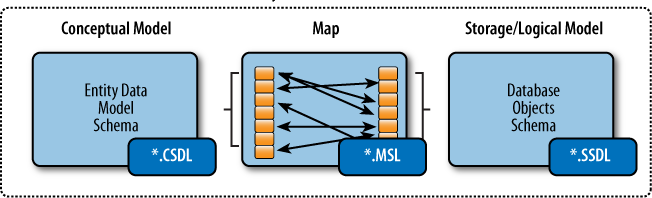 The Conceptual layer (.csdl) represents the actual Entity Data Model Schema. The Storage layer (.ssdl) represents the database objects that the developer selected to use in the model.
