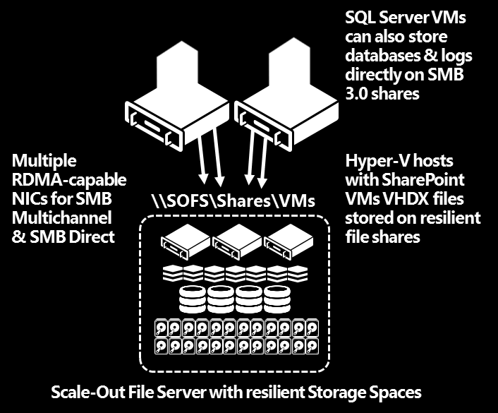 Figure 7 Scale-Out File Server with Hyper-V & SharePoint VMs However, you wouldn t just want each of your Hyper-V hosts connecting to your SOFS (clustered file servers) via a single network adaptor