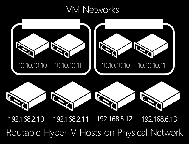 Cross-Version Live Migration - With Windows Server 2012 R2 Hyper-V, customers can upgrade from the previous version, Windows Server 2012 Hyper-V, with no virtual machine downtime, enabling more