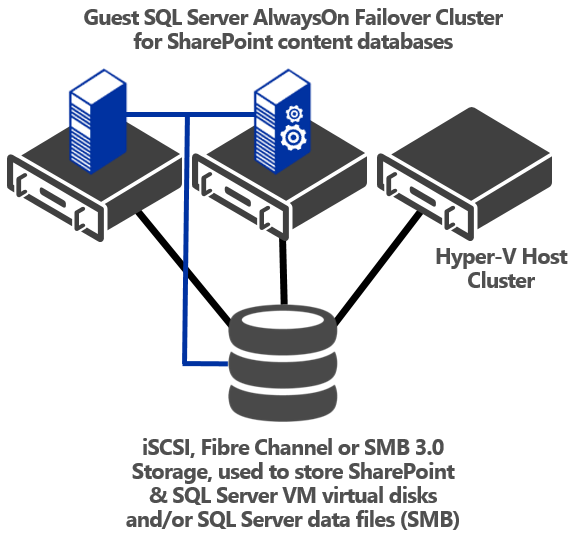 Combining Clusters For an extra level of resiliency, customers can combine both Hyper-V host-level failover clustering, in which a node outage results in a VM failover, with SharePoint and SQL