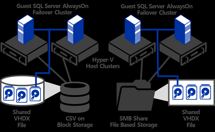 Figure 13 Combining SQL Server AlwaysOn FCI with Hyper-V Host Clustering using Shared VHDX This change also enables easier deployment of guest cluster configurations. A shared.