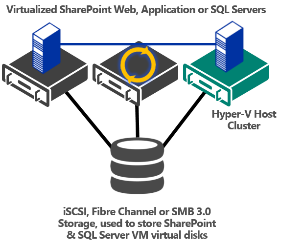 Integrated Cluster Maintenance There will come a time that the underlying physical infrastructure, that s running your mission critical SharePoint workloads, requires maintenance.