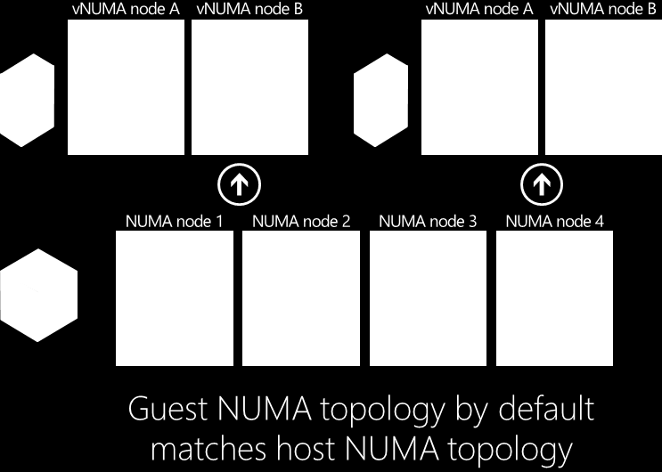 allocated on the local memory than to access it from foreign memory. And from I/O perspective, each NUMA node has an associated I/O completion port that is used to handle network I/O.