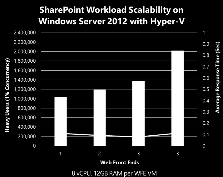 Figure 3 Graph of virtualized SharePoint 2013 scalability A SharePoint 2013 infrastructure was deployed within 5 Hyper-V VMs (3 Web Front Ends (WFE), 1 Application, 1 SQL Server), running on a single