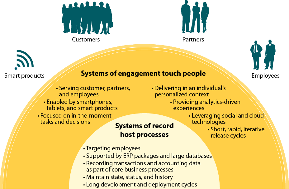 Systems of engagement are the future of technologyled business