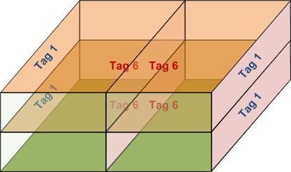 Hardware and Software First column Tag 6: lateral face right. Tag 1: lateral face left. Second column Tag 1: lateral face right. Tag 6: lateral face left. Figure 106. Tags on box, group 6 case 1.