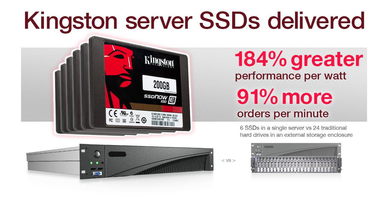 In our labs at Principled Technologies, we put the virtualized database performance of Kingston SSDs to the test, and found that replacing a solution consisting of a server with an external chassis