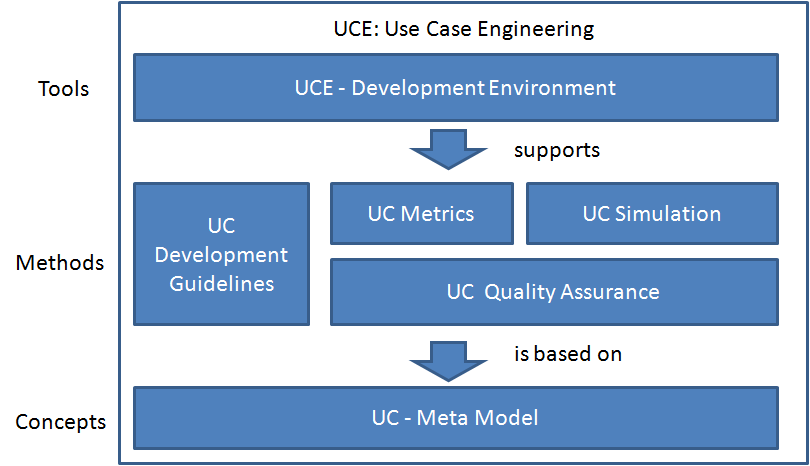 REFSQ 2011 Doctoral Symposium Proceedings 4 General Considerations on a UC Development Process Unlike most other techniques UCs aren t utilized for just one specific purpose.