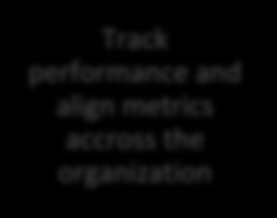 LITERATURE REVIEW Track risk and compliance Extract more value from customer interactions Track performance and align metrics accross the organization Justify BI initiatives Figure 8: Business
