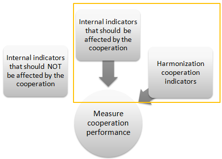 OTE FRAMEWORK Figure 22: Categories of indicators relevant to cooperation performance It was particularly challenging to capture the relations between the different indicators and at what level its
