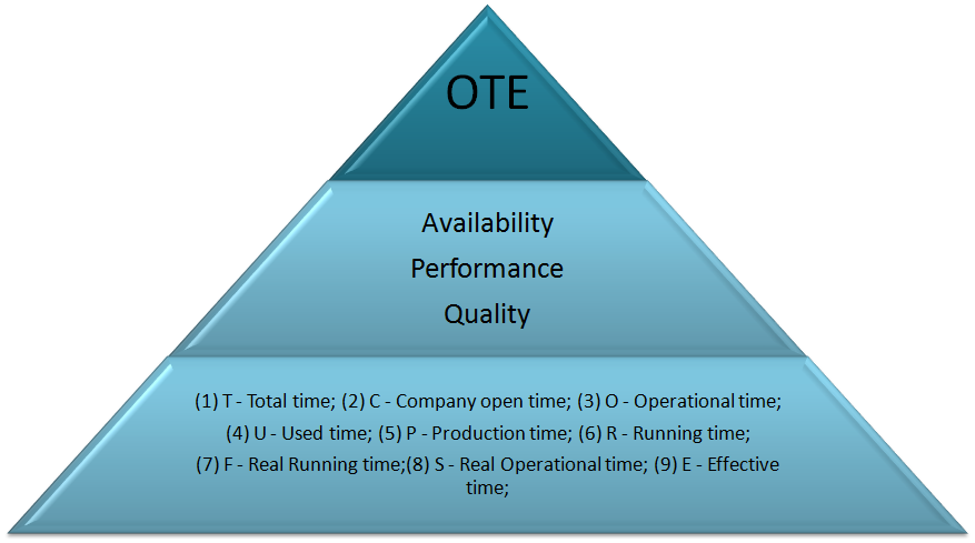 OTE FRAMEWORK between different transportation types, planning team, or even across companies.