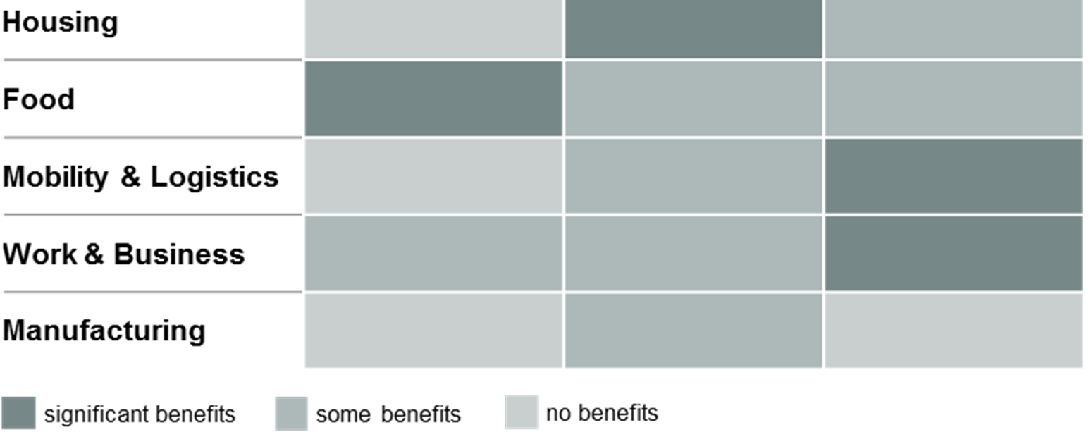 Figure 15: Social Social benefits across sectors ICT can help to raise income opportunities ICT solutions can drive income opportunities for people across the world, in particular, we find, through