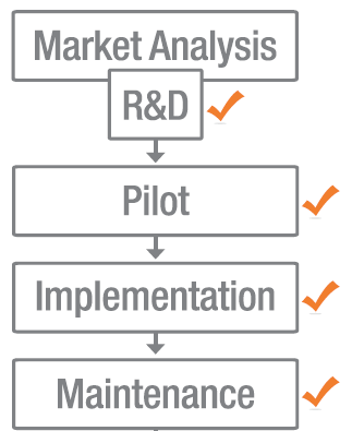 Or, RIT can adopt a multi-product approach with a formal structure for product development in which we innovate beyond our current degree-focused products and more systematically test new pedagogy