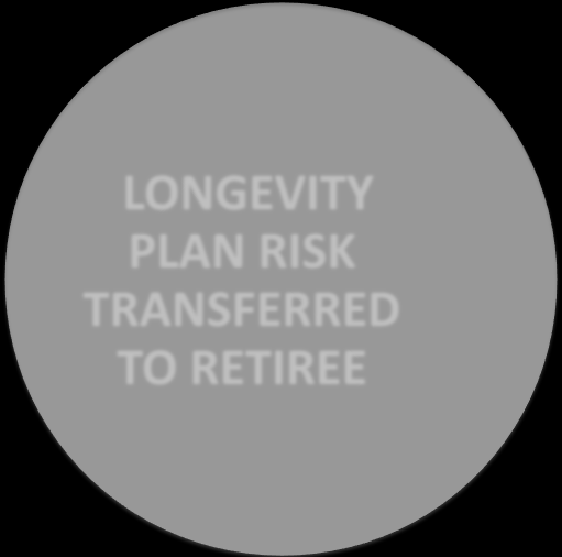 LUMP SUM QUANTITATIVE CONSIDERATIONS LONGEVITY PLAN RISK