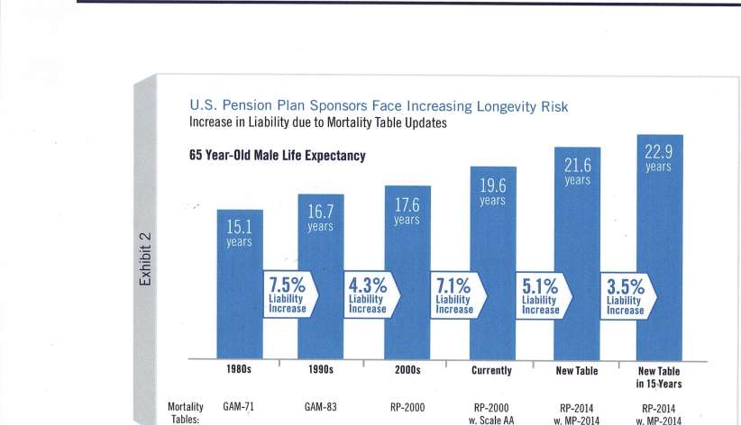WHAT IS LONGEVITY RISK?