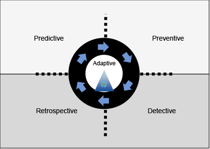 10 In reality, going forward, improved prevention, detection, response and prediction capabilities are all needed to deal with all types of attacks, advanced or not (see Note 1).