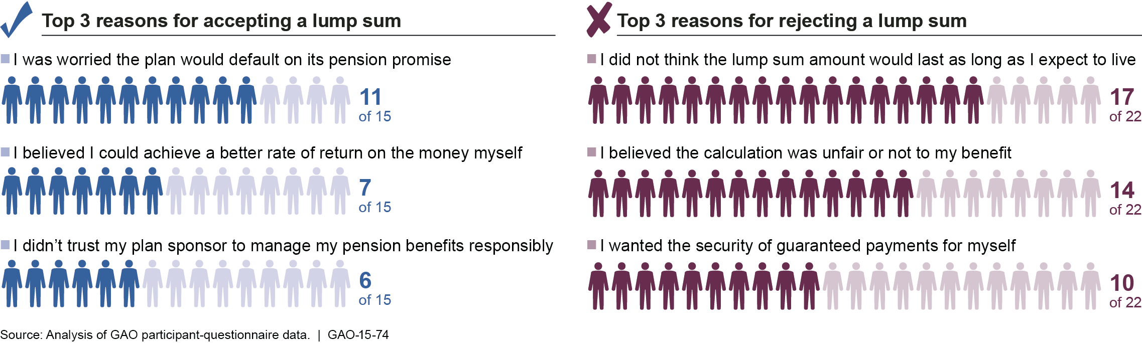 Figure 3: Top Three Reasons Cited by Participants for Accepting or Rejecting a Lump Sum Participant Quote I trust my financial advisor who has been managing my money for over 15 years.