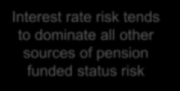Risk decomposition (sample) interest rate risk often dominates Decomposition of Risk % Interest Rate Risk 77.00 US Large Cap Equity Risk 12.