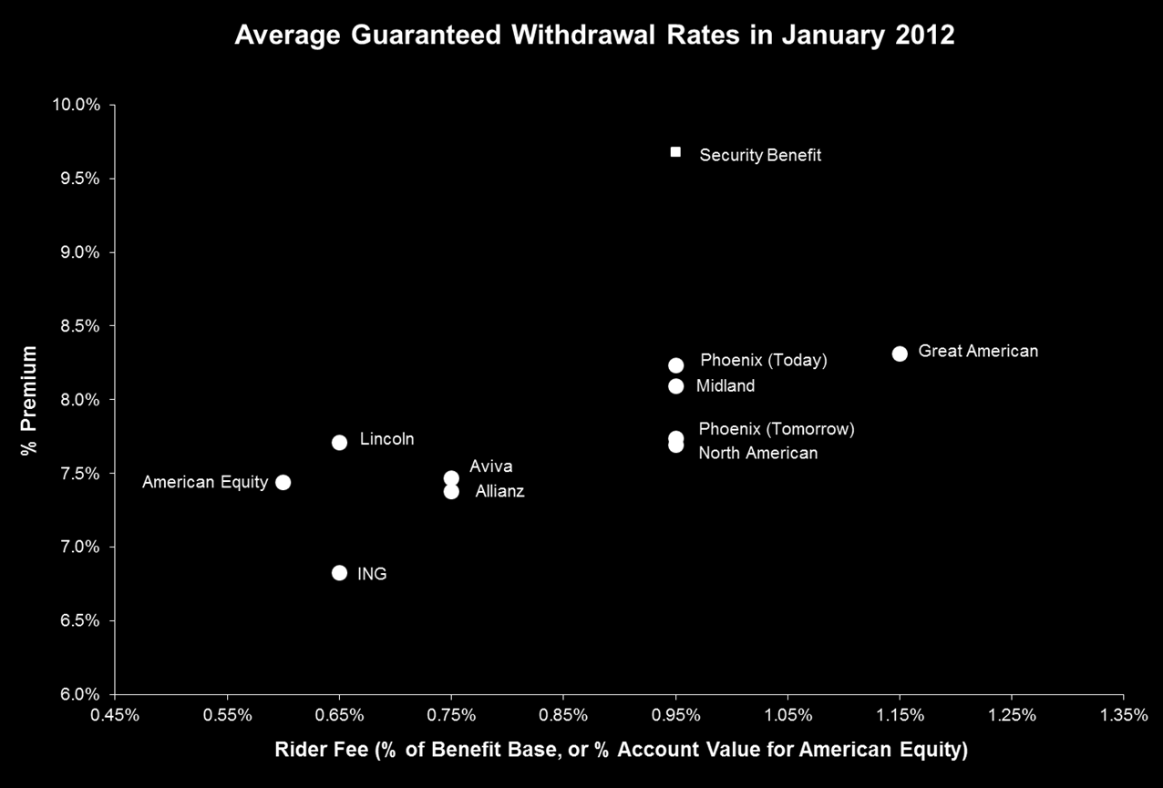 PRODUCT TRENDS FIA GLWB Competitive landscape as of January 2012 Average of effective withdrawal rates (includes impact of bonuses and