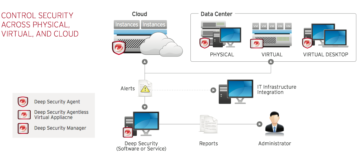Figure 4: Addresses Challenges of Modern Data Center 1. Deep Security Deep Security secures servers and helps to protect sensitive card data through a wide range of hostbased security controls.