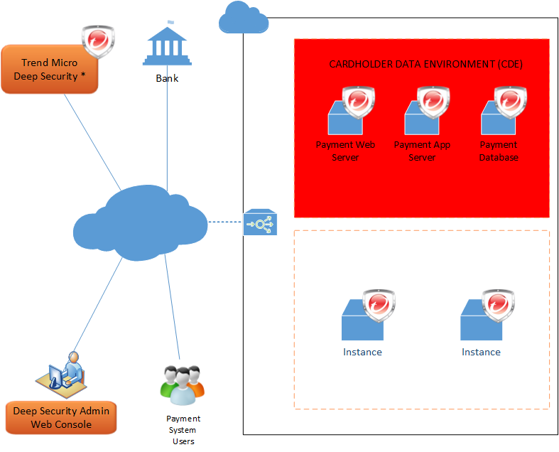 Figure 6: Cloud Processing Deployment Model PCI Considerations when deploying in the Cloud: While has partnered with several cloud service providers (CSP) to provide Deep Security in the CSP s