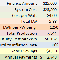 Let s Compare Fees Estimated Payment Matrix Interest Rate Monthly Payment 9.95% $261.26 8.95% $244.96 PV watts EIA 7.95% $229.