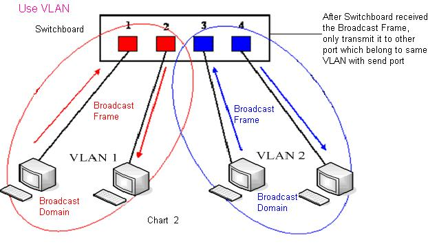 Enable Bridge Mode data stream from the WAN port to the LAN port of the phone.