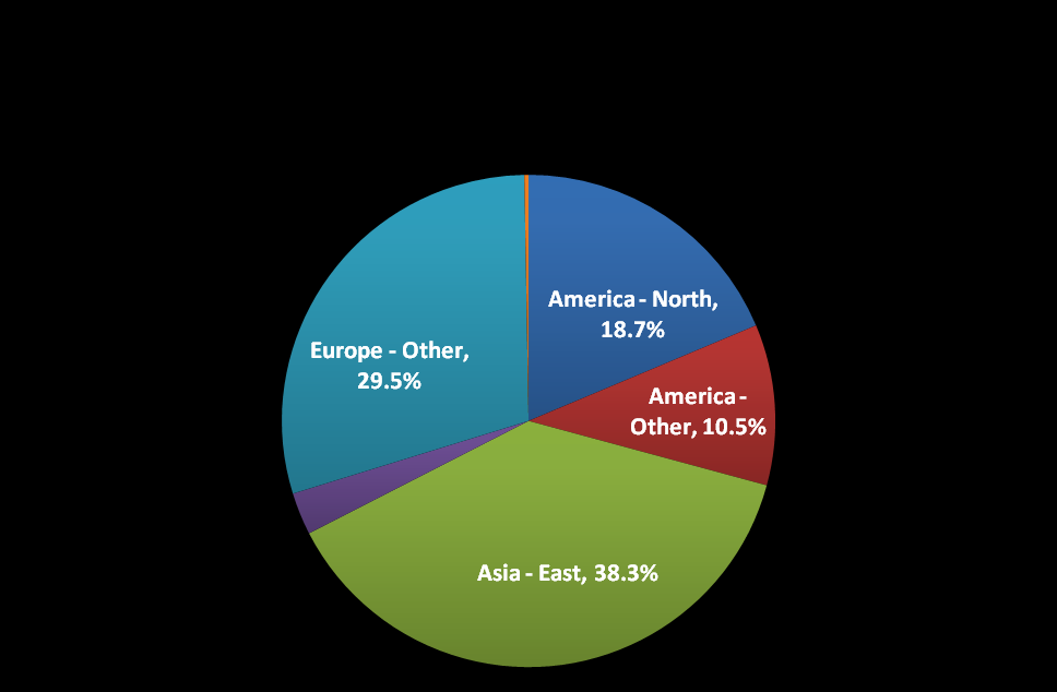 7 Figure 4: % of net additions
