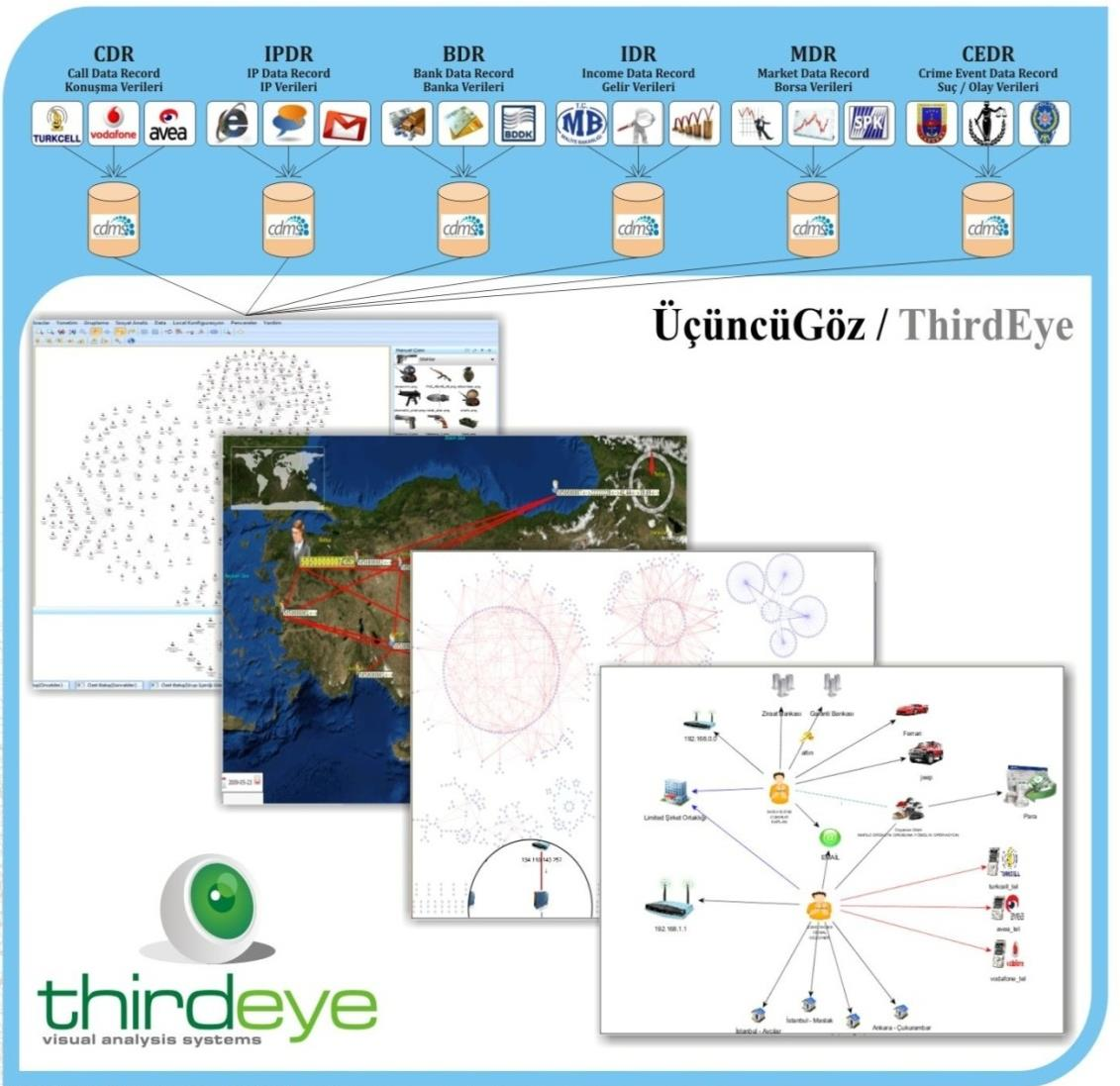 Thirdeye Visual Analysis System CDR Call Data Record IPDR IP Data Record BDR Bank