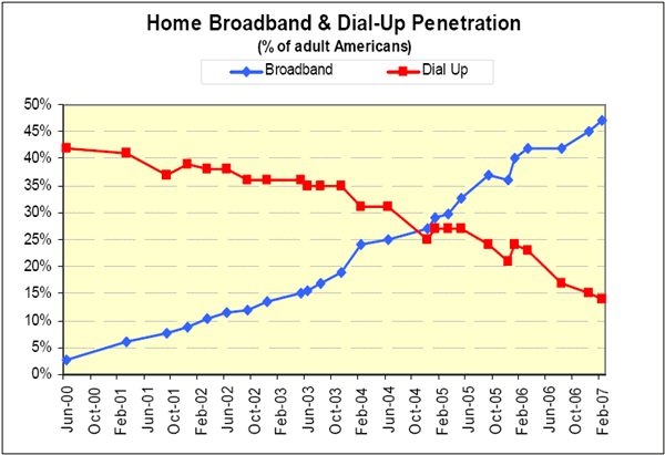 Exhibit 2: Broadband vs. dial-up penetration in the U.S., 2000 2007 Source: Pew Internet & American Life Project Exhibit 3: Monthly charge for telephone services, 2002 $60.