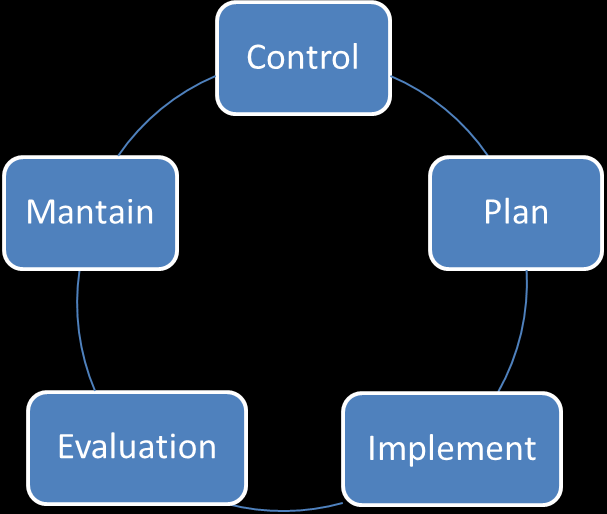 IS Management Figure. 2.3 Security management lifecycle Personal graphic representation, concepts from: An Introductory Overview of ITIL V3, (2007), pag.45.