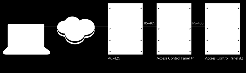AC-425 panels connect to the TCP/IP network (LAN or WAN) directly, using an on-board network module.