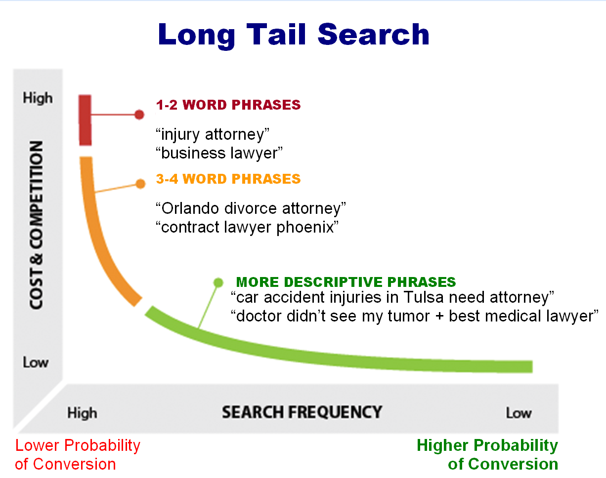 Long Tail Searches Convert Better!