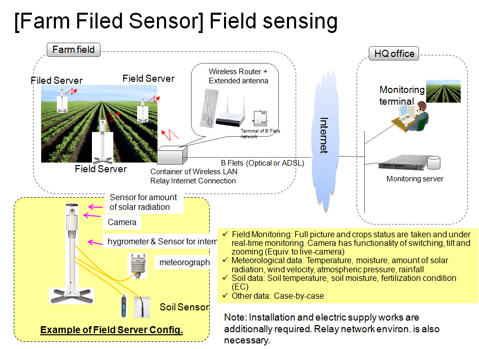 and analyse the collected data and pass on the knowledge Activities GPS-mobile Sensors for farmers