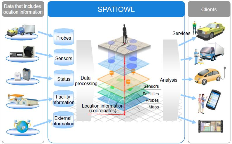 Case Study Transport Sector Solving traffic congestions by using Automobile Probe Information - SPATIOWL SPATIOWL uses probe data*1 generated by operating vehicles together with location information
