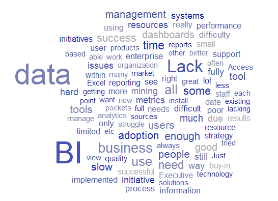 Reasons Why Business Intelligence Fails Conversely, Business Intelligence fails when there is a lack of management understanding or appreciation of BI, a