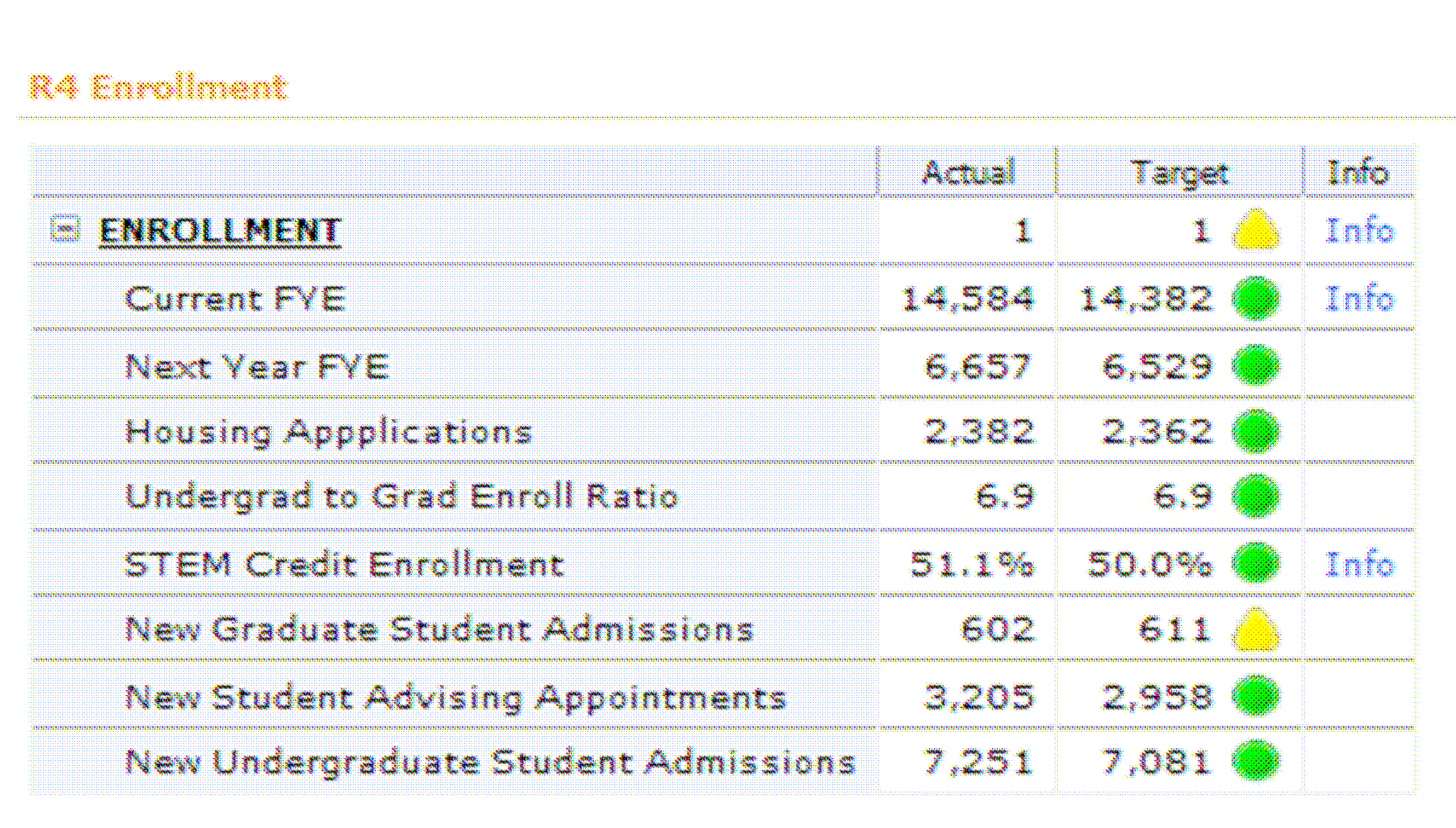 Figure 5: Report on Objective R4 Figure 6: A Detailed Report on Enrollment by Ethnicity So that the campus decision makers can obtain the most value