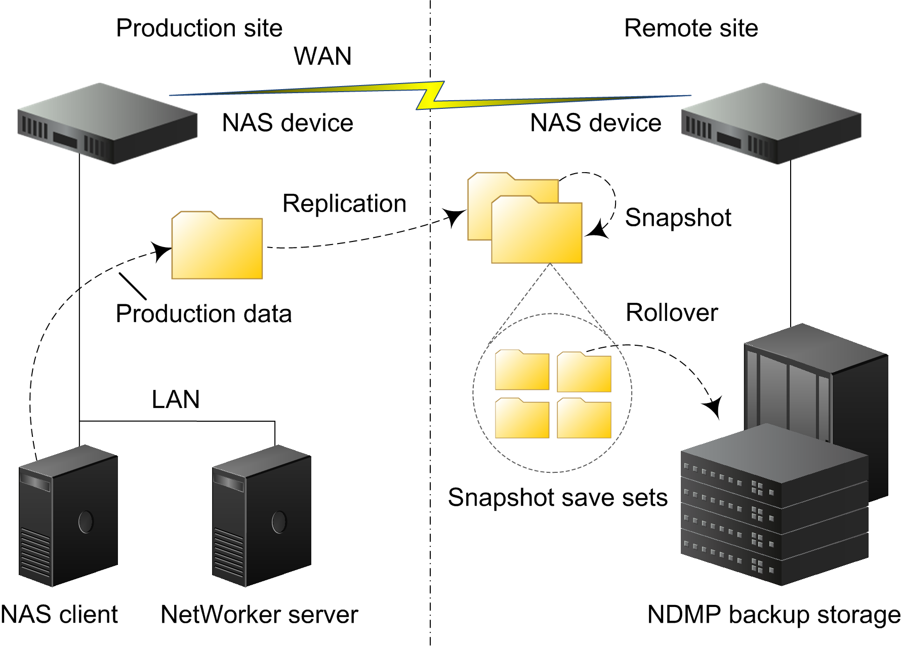Overview of NAS Snapshot Features Example of a snapshot from replication 1. A NAS client writes its production data to primary storage on a NAS device. 2.