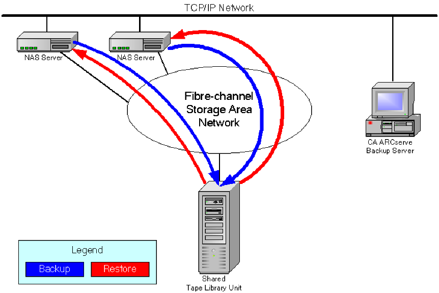 Dynamic Device Sharing The following diagram shows an example of two or more NAS servers connected to the SAN that share a tape drive or TLU, and the CA ARCserve Backup server not connected to the