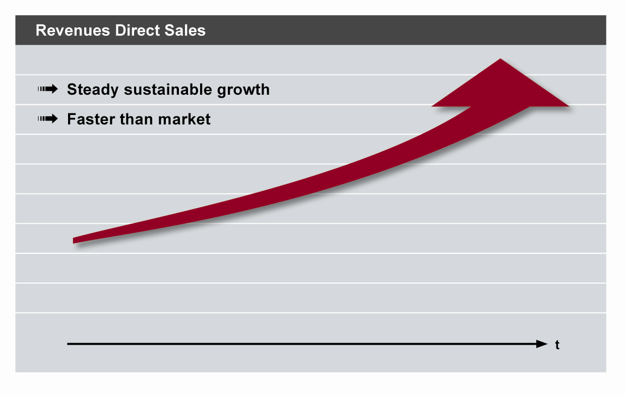 KEY TAKEAWAYS: DIRECT SALES EXPECTS STEADY GROWTH Direct Sales aims to double its revenues in the next five years Two main triggers for