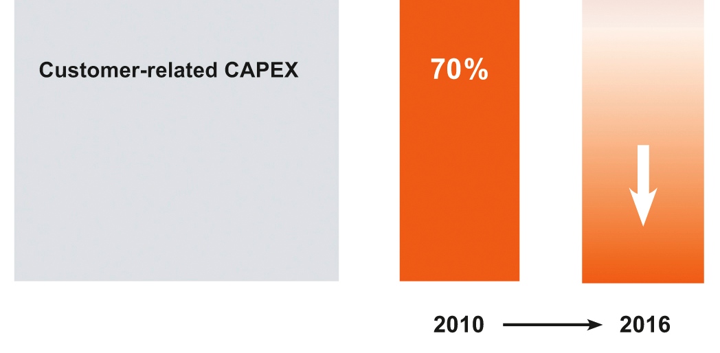 CAPEX STRUCTURE WILL CHANGE BUT OVERALL QSC WILL CONTINUE TO INVEST 8% OF REVENUES Bulk of infrastructure