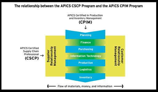 APICS Strategic Management of Resources APICS CSCP candidates must pass one exam covering the following modules: 1. APICS Fundamentals of SC Management 2.